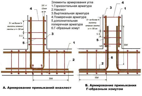 Строительство фундаментов под сруб своими руками