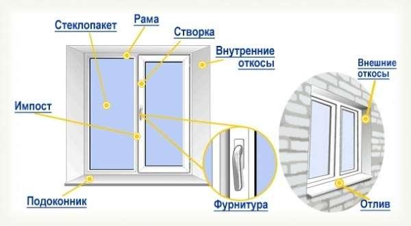 Алюминиевые окна оренбург