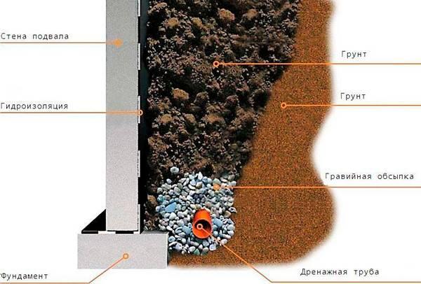 Дренаж дома руками на глинистых почвах